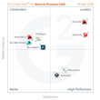 The Best General-Purpose CAD Software According to G2 Crowd Fall 2015 Rankings, Based on User Reviews