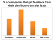 Do Distributors Follow Up on Leads? Most Manufacturers Don't Know, LeadMethod Survey Reports