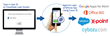 Single Sign-on to the Cloud with Your Fingerprint: CloudGate utilizes Touch ID to provide fingerprint authentication