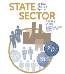 State of the Shared Space Sector Survey 2015