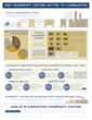 Infographic - 2015 State of the Shared Space Sector Survey