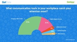 Communication tools that most capture the attention of coworkers