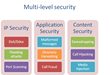 Multi Layer Cyber Security