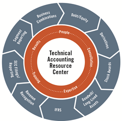 MorganFranklin Consulting Launches Technical Accounting Resource...