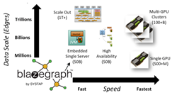 Blazegraph product scalability image
