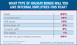Employers: Cash is Most Common Holiday Bonus