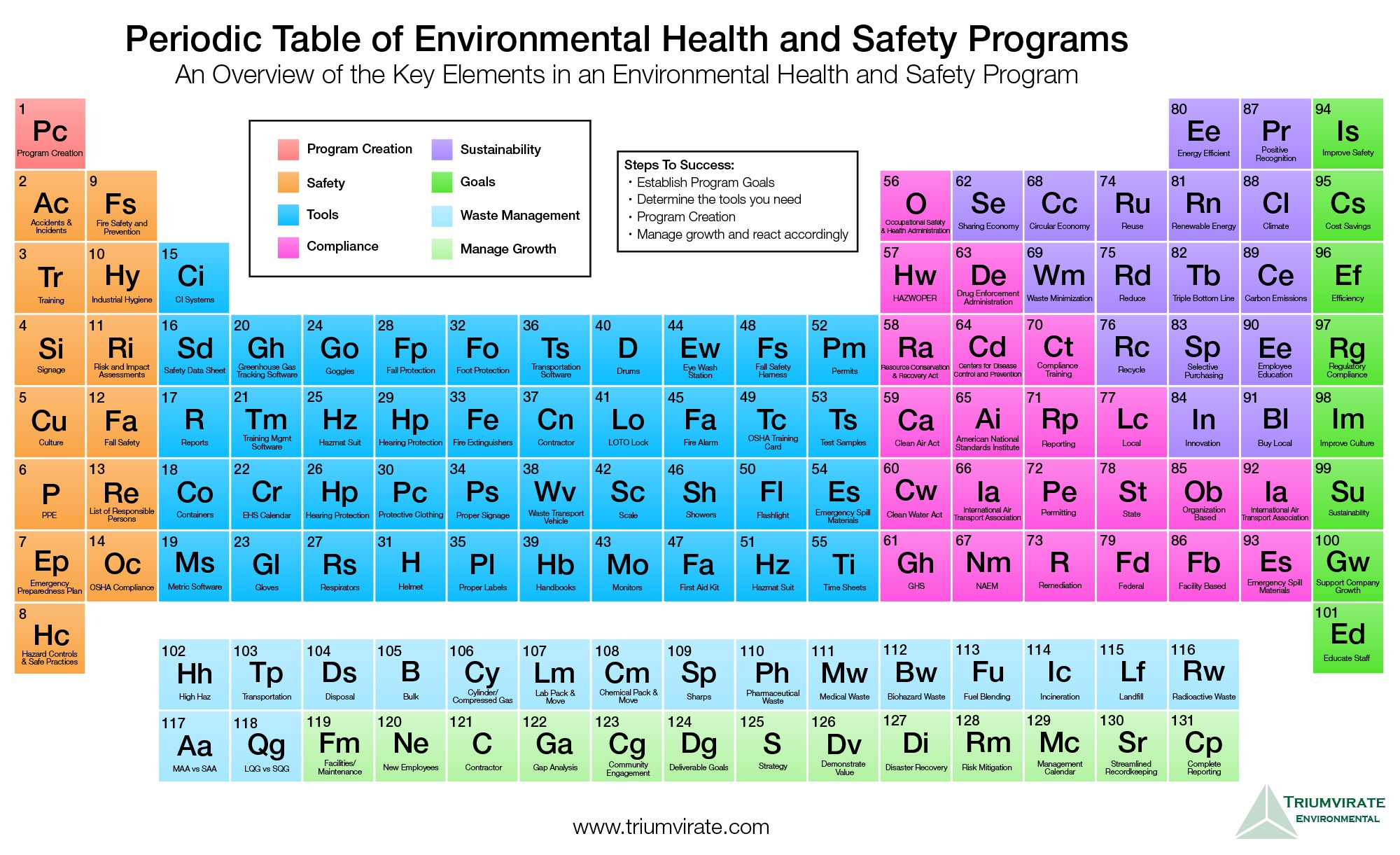 Triumvirate environmental creates the periodic table of ehs periodic table of ehsperiodic table of ehs gamestrikefo Images