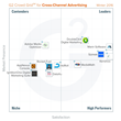 The Best Cross-Channel Advertising Software According to G2 Crowd Winter 2016 Rankings, Based on User Reviews