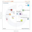 The Best VoIP Software According to G2 Crowd Winter 2016 Rankings, Based on User Reviews
