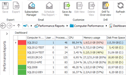 The Performance Dashboard displays data about the status of core system resources.