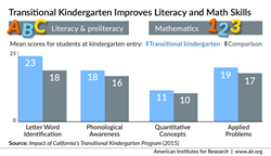 Transitional Kindergarten Improves Literacy and Math Skills
