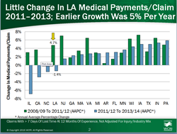 In Louisiana, Medical Payments per Workers' Compensation Claim Stable