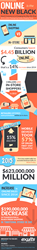 Exults provides an 'Online is the New Black Friday'  Infographic with data and stats from Wall Street Journal
