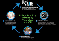 playcedcom announces a high school coachs virtual recruiting assistant - Recruiting Assistant
