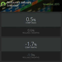 Restaurant Sales Regained Momentum in November Boosted by Traffic...