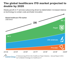 Global healthcare ITO market projected to double by 2020