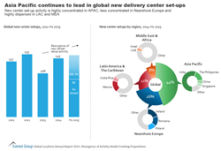 Asia Pacific continues to lead in global new delivery center setups