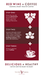Infographic for the combination of health benefits from red wine infused into coffee to create CoffVee