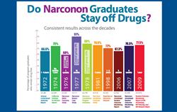 Narconon Studies