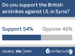 Sky News extends partnership with Rant & Rave to poll viewer opinion in real-time