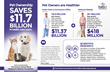 Pet Ownership Saves $11.7 Billion in Health Care Costs