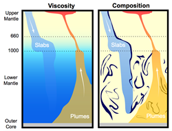 Slabs of crust and plumes of hot rock in Earth's mantle behave differently below one megameter (1,000km). Two explanations were published December 11, 2015. Image: Nicholas Schmerr/Vedran Lekic/UMD