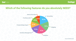 Survey by GetApp shows what solutions ecommerce vendors need integrated in their software