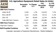 U.S. Agriculture Equipment Retail Sales (in Units) - November 2015