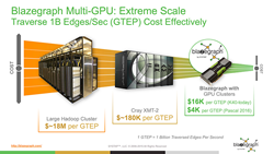 SYSTAP Announces Blazegraph GPU-Accelerated Technologies for Graph and...