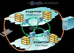 mijin CloudChain - Blockchain PaaS