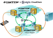 Tech Bureau and Sakura Internet Announce Complimentary Cloud System for using the Mijin Blockchain
