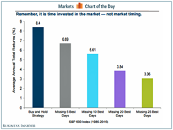 It is all about time invested in the market, not market timing