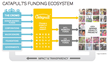 The Catapult Funding Ecosystem