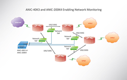 Network Monitoring Joint Solution with Garland network TAPs and Accolade ANIC adapters