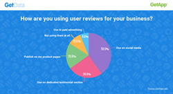 Online selling and the importance of using customer reviews
