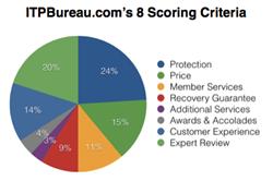 ITPBureau.com's 8 Scoring Criteria