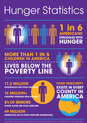 17.2 Million Households are Food Insecure. Let's Change That! www.givefood4thought.org