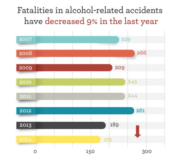 2008 dui teen death graph