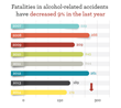 Year to Year Look at Alcohol-related Traffic Fatalities in Oklahoma