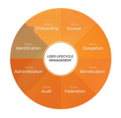 Digital User Lifecycle Management