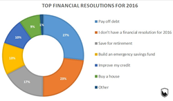 Financial Resolutions 2016