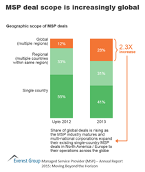 MSP deal scope is increasingly global