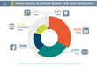 Social Media Infographic Graph