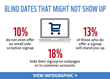 Publicare Surveyed the Email Marketing Practices of More Than 6,000 E-Commerce Websites in the United States