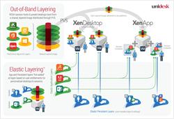 Unidesk 4 Citrix XenApp