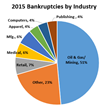 2015 Bankruptcy Recap: 46% Increase Fueled by Oil & Gas/Mining Industry Analysts Predict Further Uptick