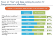 TV Everywhere: What's needed to cut through the clutter