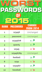 Worst Passwords 2015