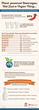 Califia Farms / BerryCart Survey Infographic