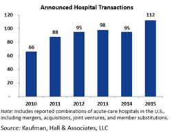 Hospital Merger and Acquisition Activity Up Sharply in 2015, According...